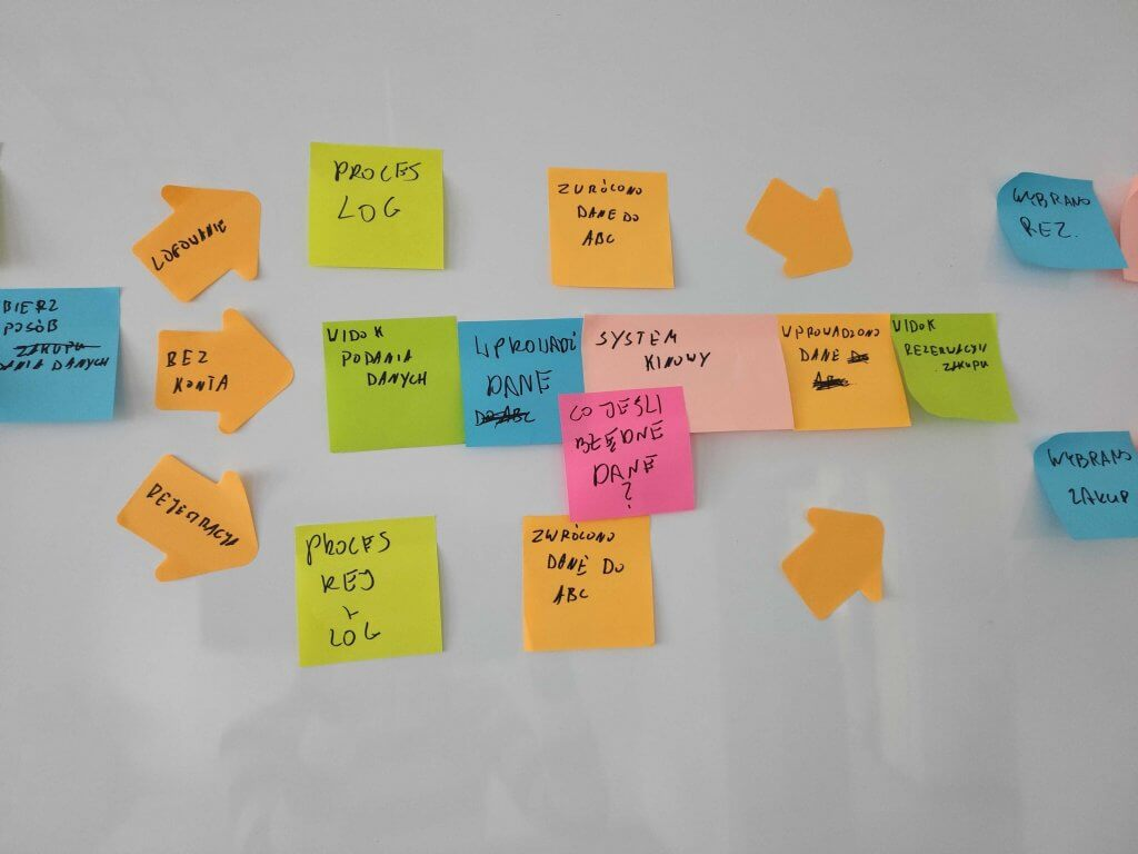 event storming process