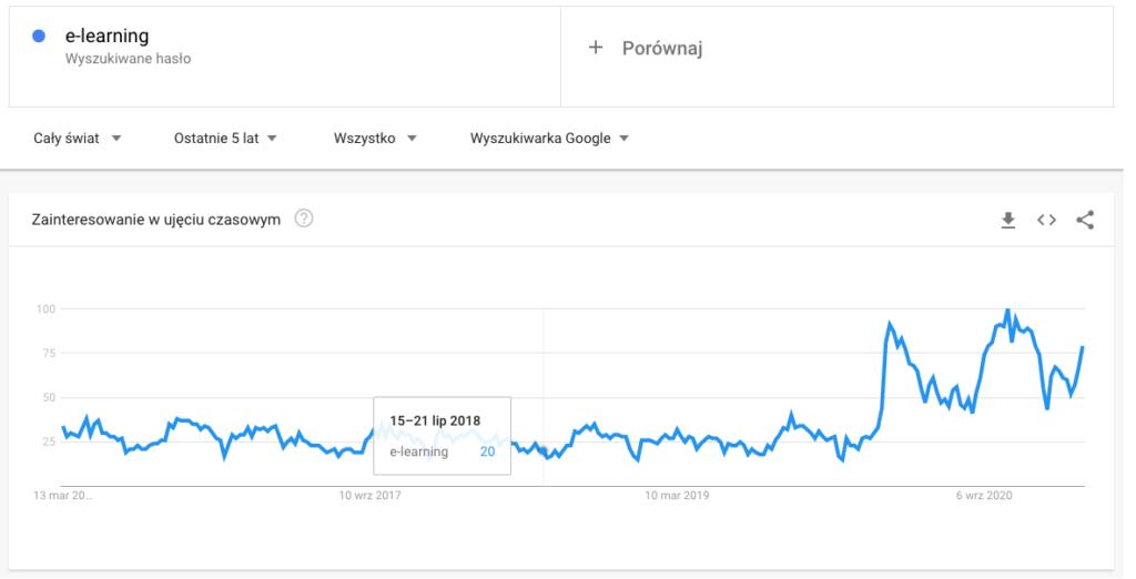 e learning google trends