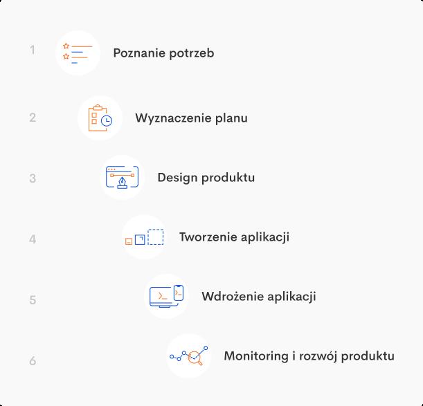 etapy tworzenia aplikacji